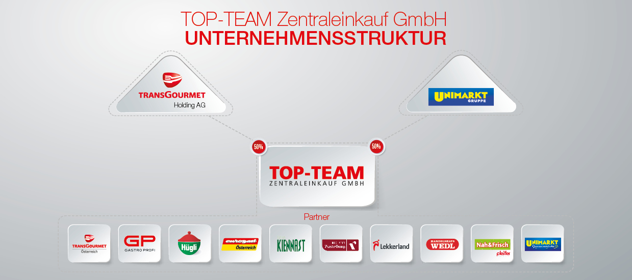 Struktur neu Top Team